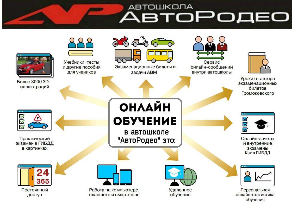 Онлайн обучение в автошколе Автородео